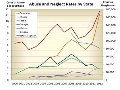 New Study Shows Equine Abuse Correlated With Three Potential Causes: Rate of Equine Slaughter or Lack of, Unemployment, and Cost of Hay